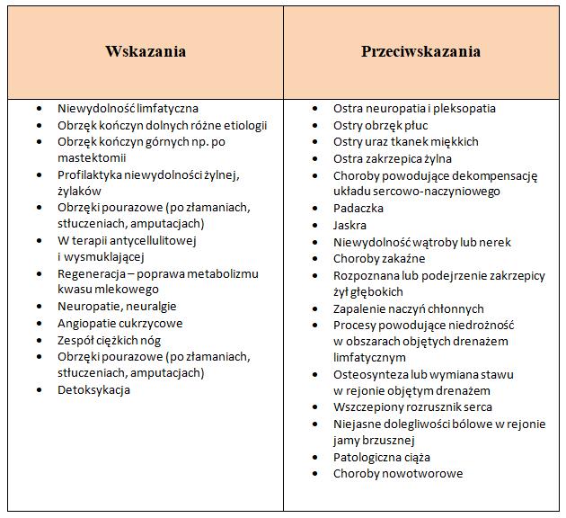 Wskazania i przeciwwskazania do drenażu limfatycznego