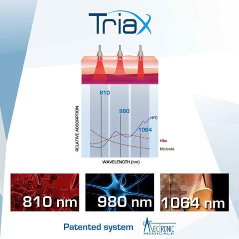System TRIAX - 3 długości fal w laserze wysokoenergetycznym