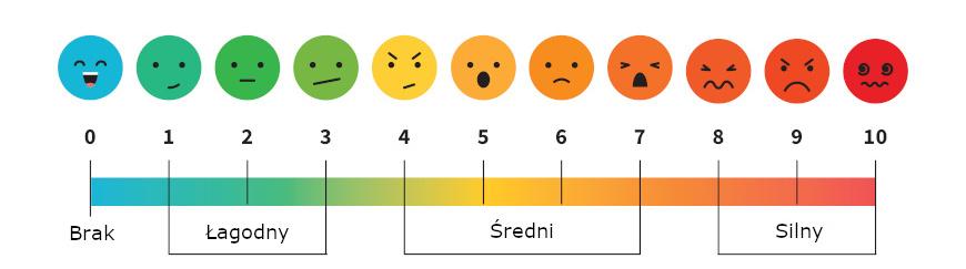 Skala VAS - subiektywna skala oceny natężenia bólu