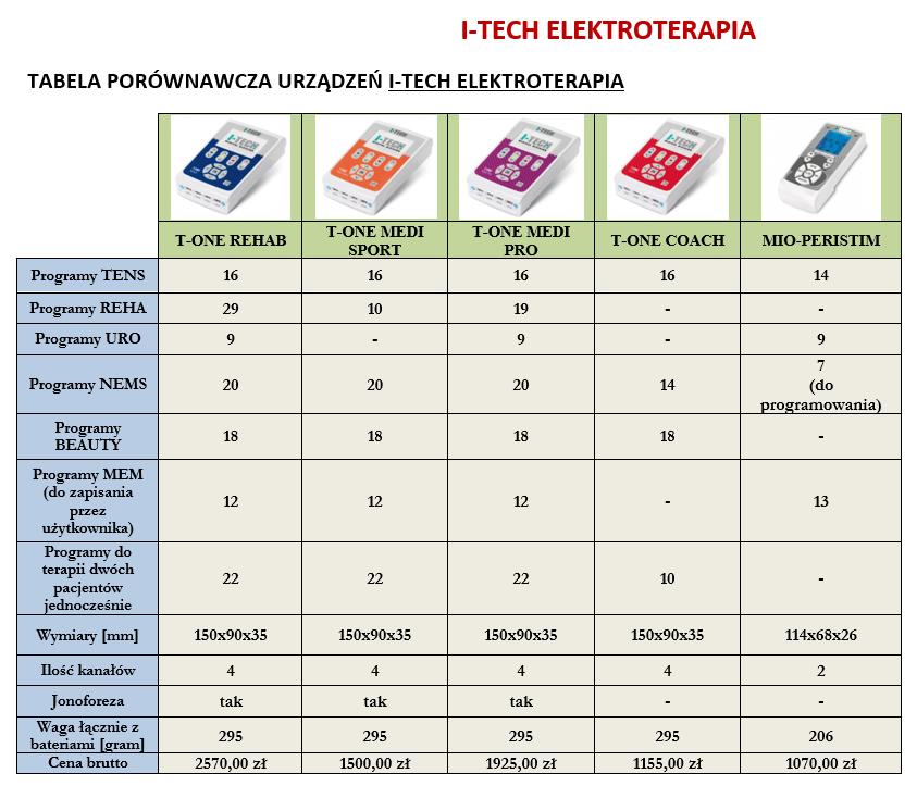 Porównanie urządzeń kieszonkowych elektroterapia